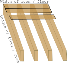 Joist and floorboards diagram
